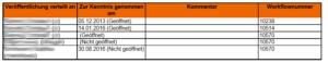 Screenshot Kenntnisnahme im Dokument Info Report